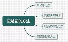初级备考的4种笔记方法北京仁和会计送给你